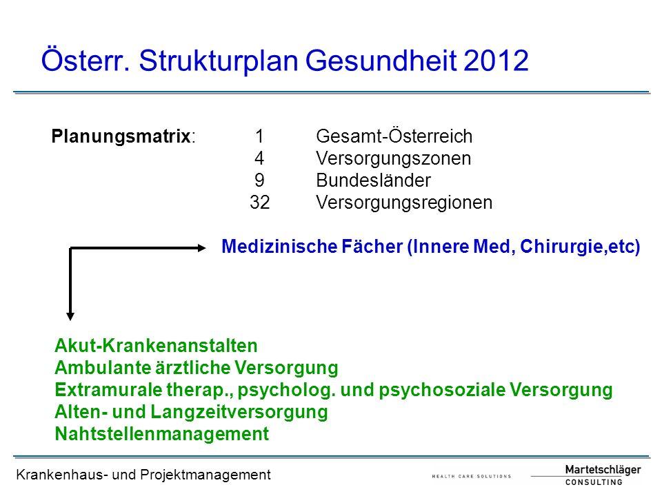 Krankenhaus- und Projektmanagement Österr. Strukturplan Gesundheit 2012 Planungsmatrix: 1Gesamt-Österreich 4Versorgungszonen 9Bundesländer 32Versorgun