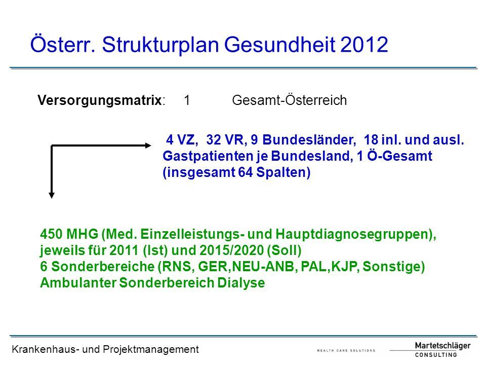 Krankenhaus- und Projektmanagement Österr. Strukturplan Gesundheit 2012 Versorgungsmatrix:1Gesamt-Österreich 4 VZ, 32 VR, 9 Bundesländer, 18 inl. und