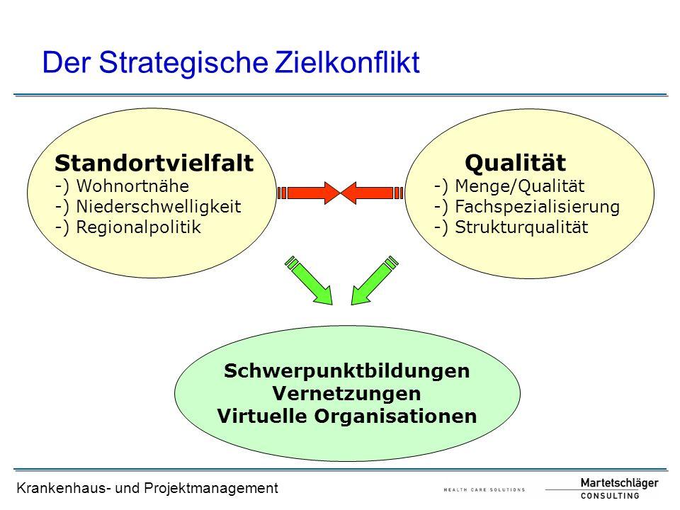 Krankenhaus- und Projektmanagement Standortvielfalt -) Wohnortnähe -) Niederschwelligkeit -) Regionalpolitik Schwerpunktbildungen Vernetzungen Virtuel