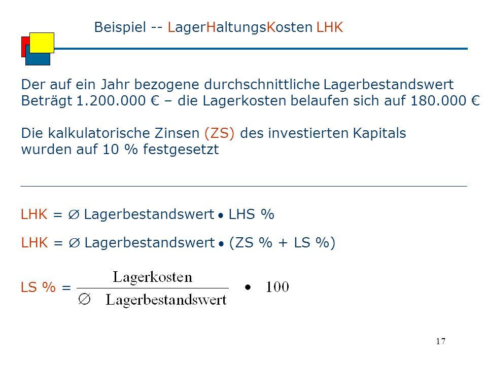 17 Beispiel -- LagerHaltungsKosten LHK Der auf ein Jahr bezogene durchschnittliche Lagerbestandswert Beträgt 1.200.000 € – die Lagerkosten belaufen sich auf 180.000 € Die kalkulatorische Zinsen (ZS) des investierten Kapitals wurden auf 10 % festgesetzt LHK =  Lagerbestandswert  (ZS % + LS %) LHK =  Lagerbestandswert  LHS % LS % =
