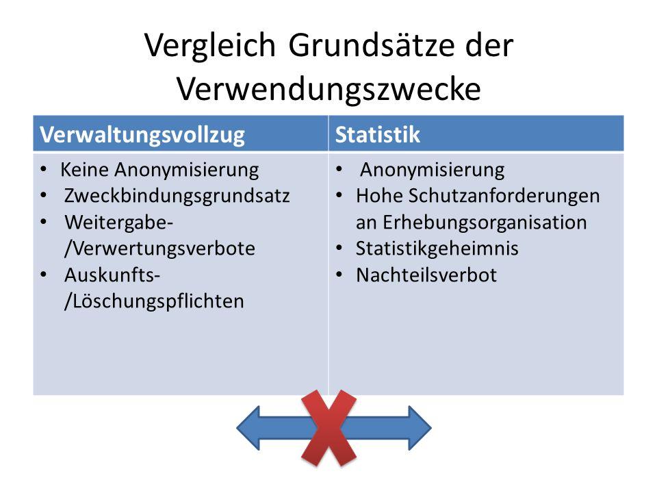 Vergleich Grundsätze der Verwendungszwecke VerwaltungsvollzugStatistik Keine Anonymisierung Zweckbindungsgrundsatz Weitergabe- /Verwertungsverbote Aus