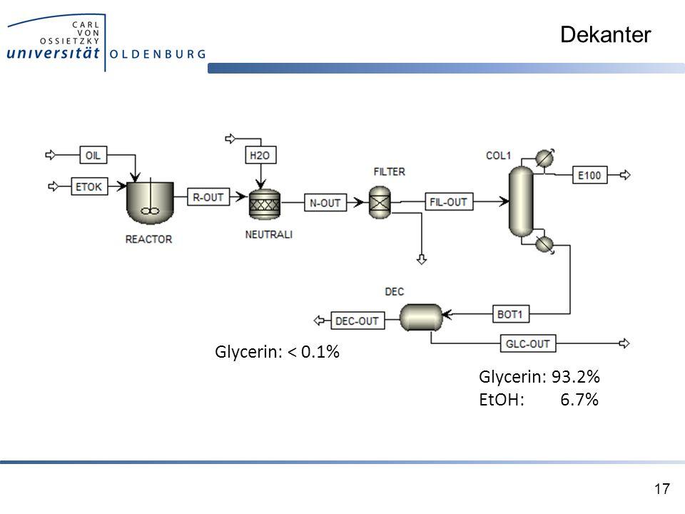 Dekanter 17 Glycerin: < 0.1% Glycerin: 93.2% EtOH: 6.7%