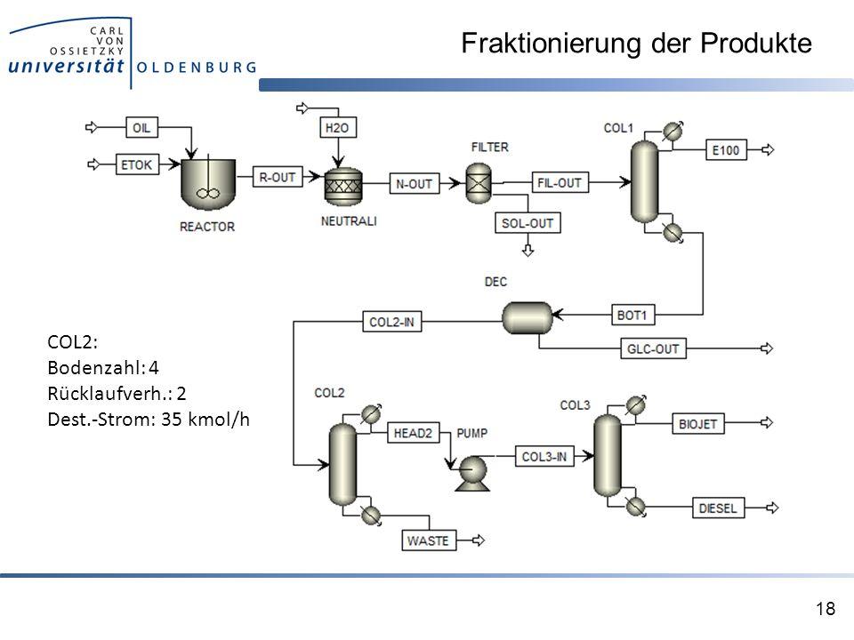Fraktionierung der Produkte 18 COL2: Bodenzahl: 4 Rücklaufverh.: 2 Dest.-Strom: 35 kmol/h