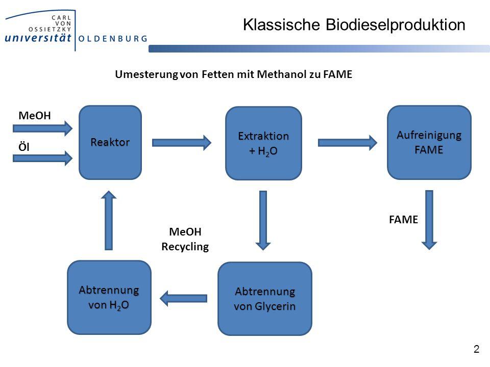 Klassische Biodieselproduktion 2 Reaktor MeOH Öl Reaktor Extraktion + H 2 O Abtrennung von Glycerin Abtrennung von H 2 O Aufreinigung FAME FAME MeOH Recycling Umesterung von Fetten mit Methanol zu FAME