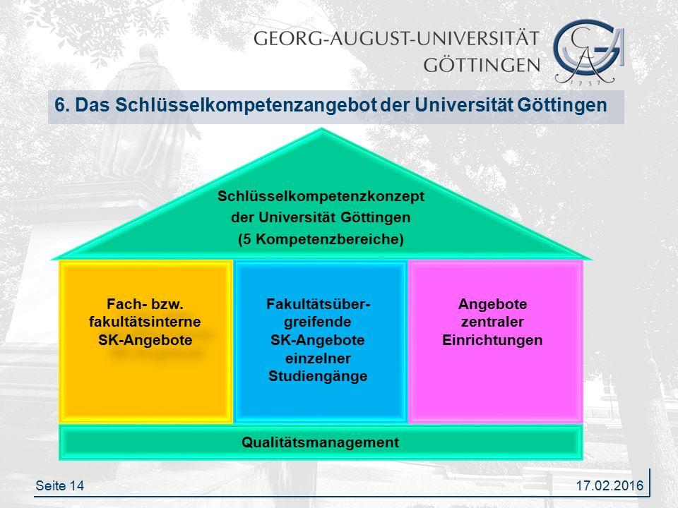 Seite 14 6. Das Schlüsselkompetenzangebot der Universität Göttingen Schlüsselkompetenzkonzept der Universität Göttingen (5 Kompetenzbereiche) 17.02.20
