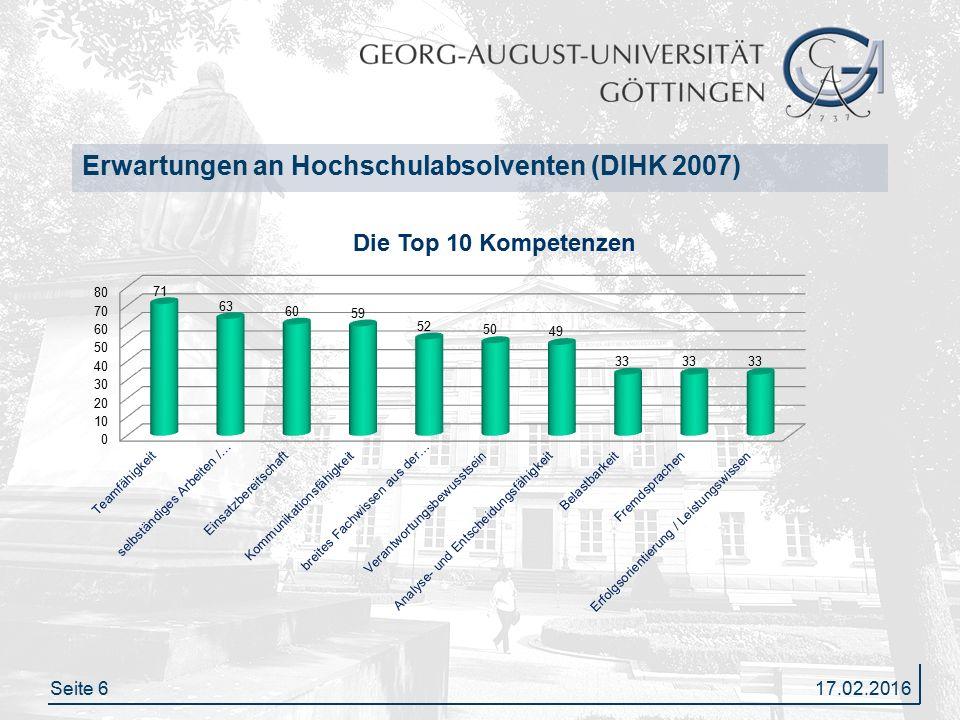 Seite 6 Erwartungen an Hochschulabsolventen (DIHK 2007) 17.02.2016