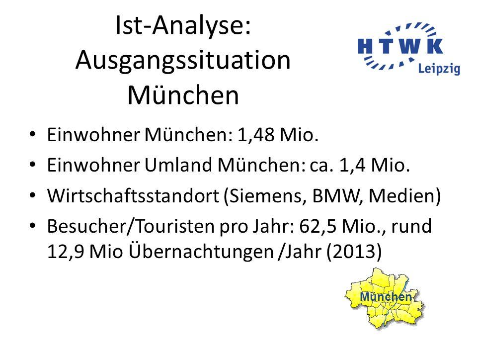 Ist-Analyse: Ausgangssituation München Einwohner München: 1,48 Mio. Einwohner Umland München: ca. 1,4 Mio. Wirtschaftsstandort (Siemens, BMW, Medien)
