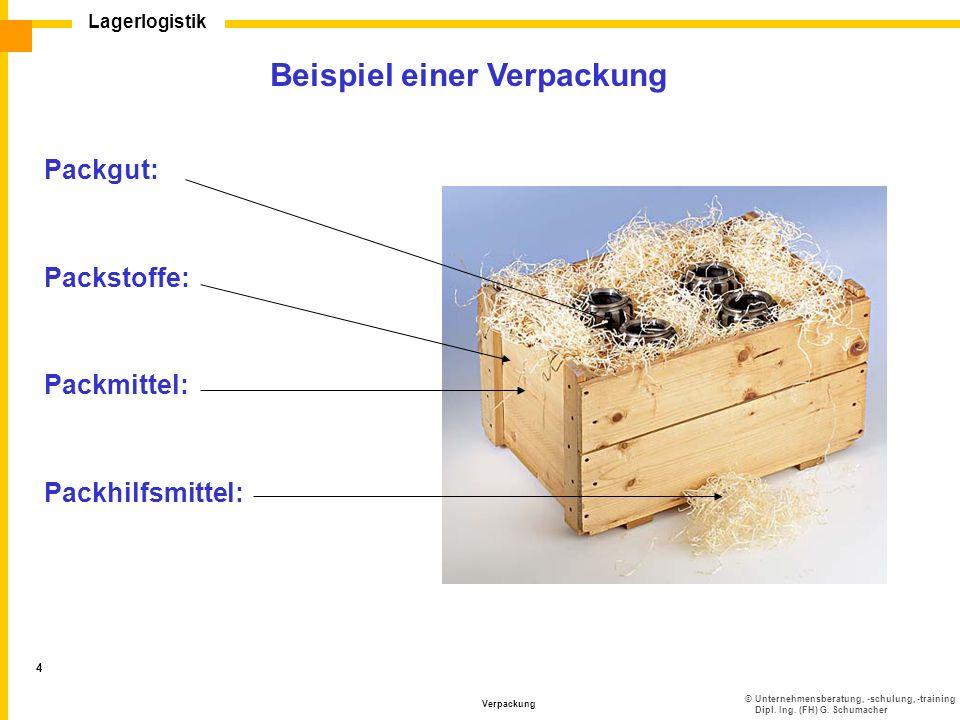 ©Unternehmensberatung, -schulung, -training Dipl. Ing. (FH) G. Schumacher Lagerlogistik Verpackung 4 Beispiel einer Verpackung Packgut: Packstoffe: Pa