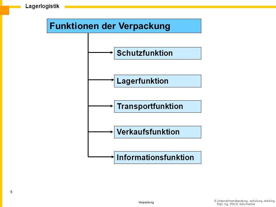 ©Unternehmensberatung, -schulung, -training Dipl. Ing. (FH) G. Schumacher Lagerlogistik Verpackung 5 Schutzfunktion Lagerfunktion Transportfunktion Ve