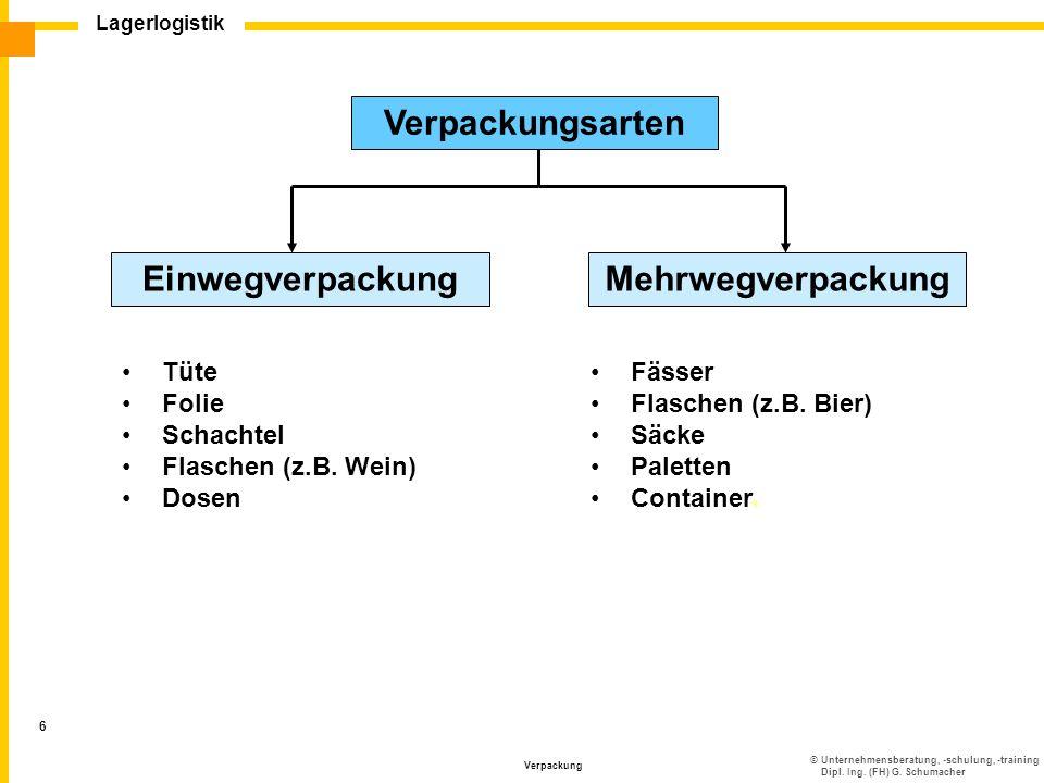 ©Unternehmensberatung, -schulung, -training Dipl. Ing. (FH) G. Schumacher Lagerlogistik Verpackung 6 EinwegverpackungMehrwegverpackung Tüte Folie Scha