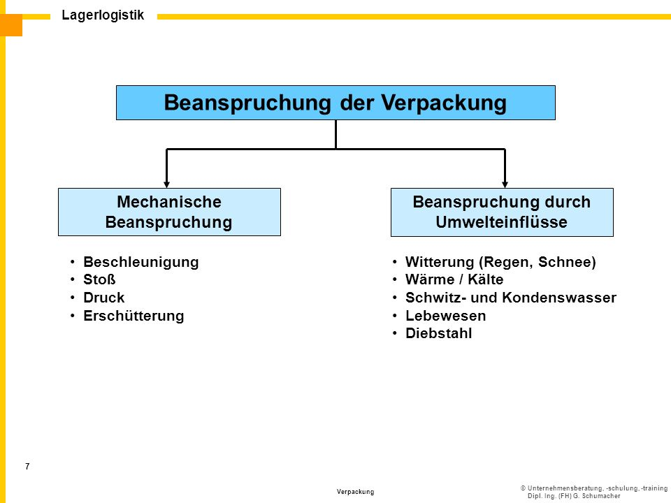 ©Unternehmensberatung, -schulung, -training Dipl. Ing. (FH) G. Schumacher Lagerlogistik Verpackung 7 Beanspruchung der Verpackung Mechanische Beanspru