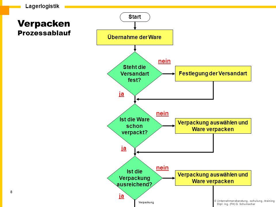 ©Unternehmensberatung, -schulung, -training Dipl. Ing. (FH) G. Schumacher Lagerlogistik Verpackung 8 Start Verpacken Prozessablauf Verpackung auswähle