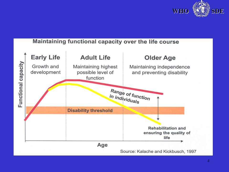 Source: WHO Climate Change and Human Health 2003 SDE WHO WHO