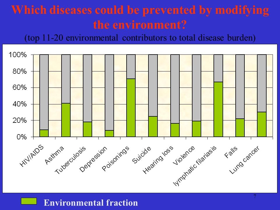 7 Environmental fraction Which diseases could be prevented by modifying the environment.