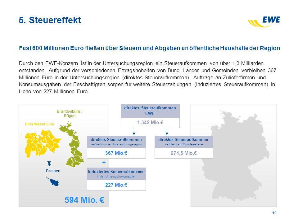 5. Steuereffekt 10 Fast 600 Millionen Euro fließen über Steuern und Abgaben an öffentliche Haushalte der Region Durch den EWE-Konzern ist in der Unter