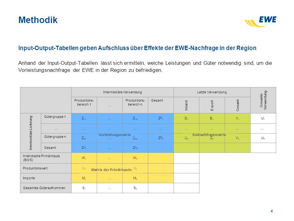 Methodik Input-Output-Tabellen geben Aufschluss über Effekte der EWE-Nachfrage in der Region Anhand der Input-Output-Tabellen lässt sich ermitteln, welche Leistungen und Güter notwendig sind, um die Vorleistungsnachfrage der EWE in der Region zu befriedigen.
