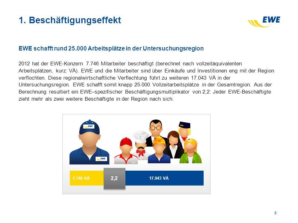 EWE schafft rund 25.000 Arbeitsplätze in der Untersuchungsregion 2012 hat der EWE-Konzern 7.746 Mitarbeiter beschäftigt (berechnet nach vollzeitäquivalenten Arbeitsplätzen, kurz: VÄ).