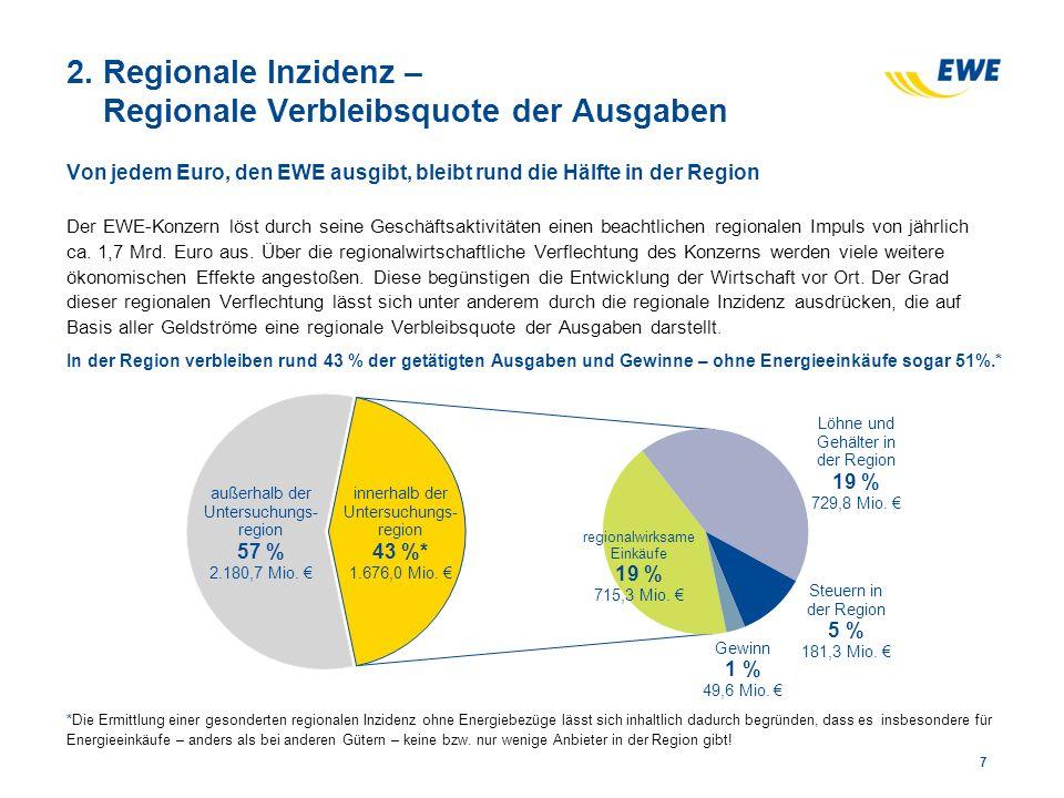 2. Regionale Inzidenz – Regionale Verbleibsquote der Ausgaben Von jedem Euro, den EWE ausgibt, bleibt rund die Hälfte in der Region Der EWE-Konzern lö