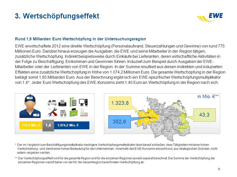 3. Wertschöpfungseffekt Rund 1,9 Milliarden Euro Wertschöpfung in der Untersuchungsregion EWE erwirtschaftete 2012 eine direkte Wertschöpfung (Persona