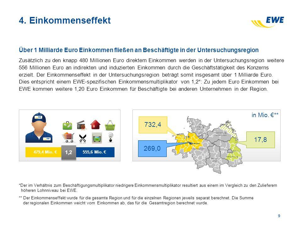 4. Einkommenseffekt Über 1 Milliarde Euro Einkommen fließen an Beschäftigte in der Untersuchungsregion Zusätzlich zu den knapp 480 Millionen Euro dire
