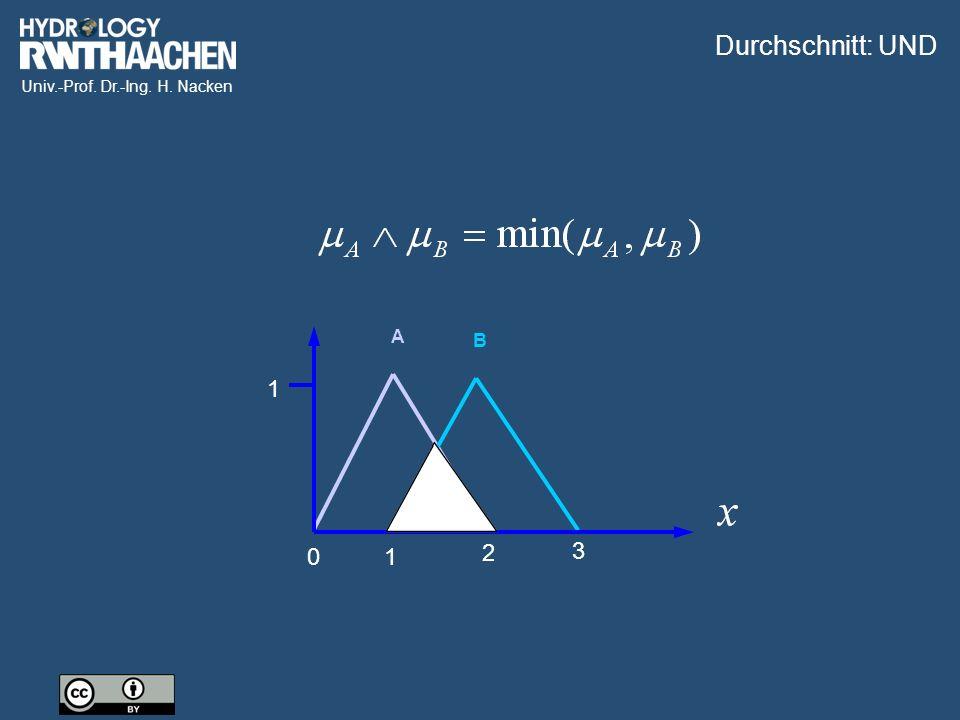 Univ.-Prof. Dr.-Ing. H. Nacken A B Durchschnitt: UND 1 01 2 3