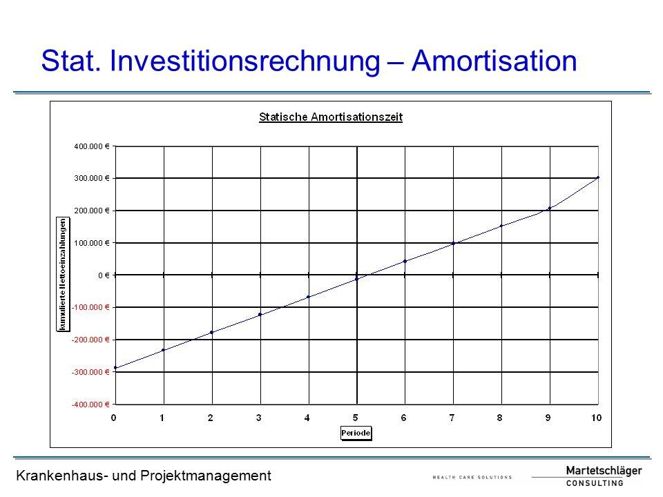 Krankenhaus- und Projektmanagement Stat. Investitionsrechnung – Amortisation
