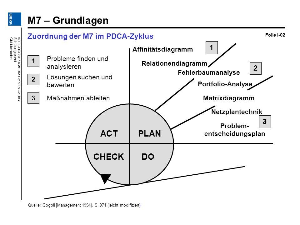 © 10/2003 WEKA MEDIA GmbH & Co.