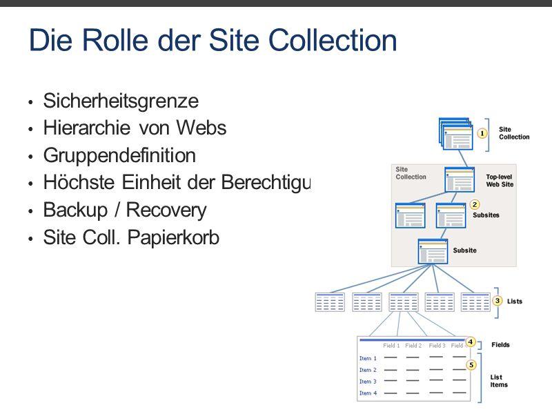 Die Rolle der Site Collection Sicherheitsgrenze Hierarchie von Webs Gruppendefinition Höchste Einheit der Berechtigungs-vererbung Backup / Recovery Site Coll.