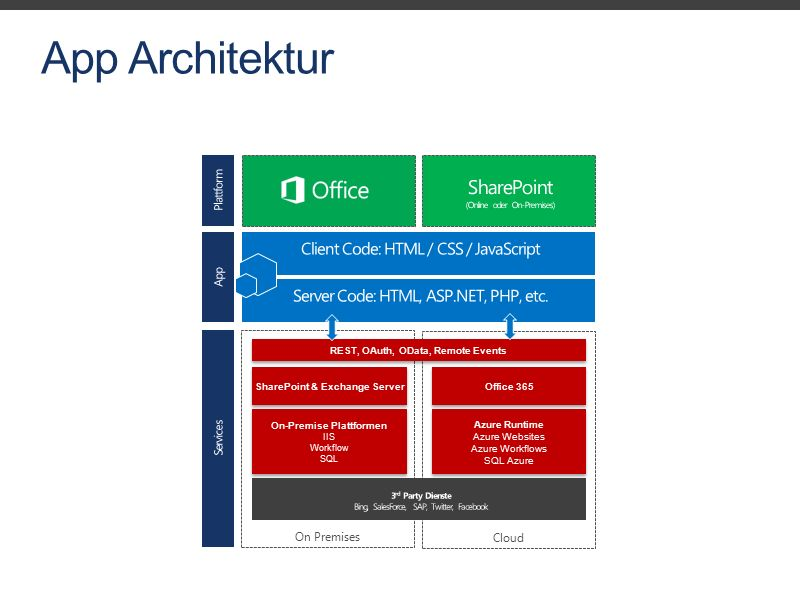 App Architektur On Premises SharePoint & Exchange Server On-Premise Plattformen IIS Workflow SQL On-Premise Plattformen IIS Workflow SQL Cloud Office 365 Azure Runtime Azure Websites Azure Workflows SQL Azure Azure Runtime Azure Websites Azure Workflows SQL Azure REST, OAuth, OData, Remote Events