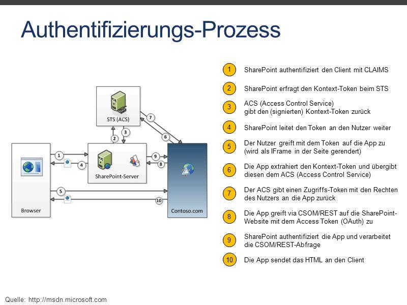 Authentifizierungs-Prozess 1 SharePoint authentifiziert den Client mit CLAIMS Der Nutzer greift mit dem Token auf die App zu (wird als IFrame in der Seite gerendert) 5 Die App extrahiert den Kontext-Token und übergibt diesen dem ACS (Access Control Service) 6 SharePoint erfragt den Kontext-Token beim STS 2 ACS (Access Control Service) gibt den (signierten) Kontext-Token zurück 3 SharePoint leitet den Token an den Nutzer weiter 4 Der ACS gibt einen Zugriffs-Token mit den Rechten des Nutzers an die App zurück 7 Die App greift via CSOM/REST auf die SharePoint- Website mit dem Access Token (OAuth) zu 8 SharePoint authentifiziert die App und verarbeitet die CSOM/REST-Abfrage 9 Die App sendet das HTML an den Client10 Quelle: http://msdn.microsoft.com
