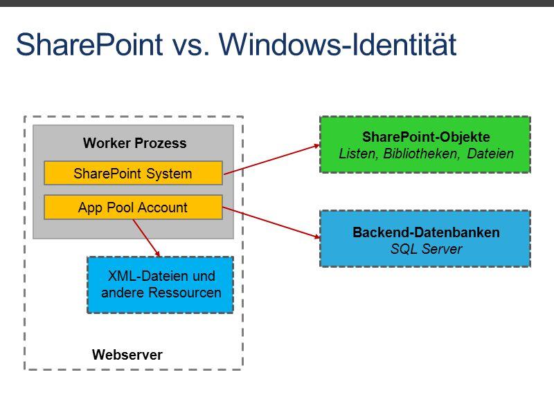 SharePoint vs. Windows-Identität Webserver Worker Prozess SharePoint SystemApp Pool Account XML-Dateien und andere Ressourcen SharePoint-Objekte Liste