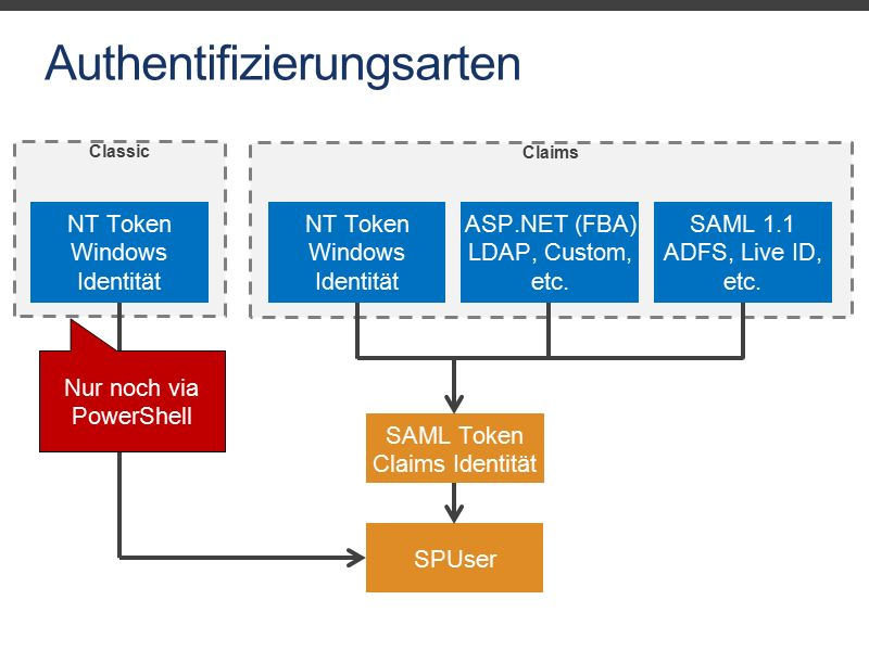 Classic Authentifizierungsarten NT Token Windows Identität Claims NT Token Windows Identität ASP.NET (FBA) LDAP, Custom, etc.