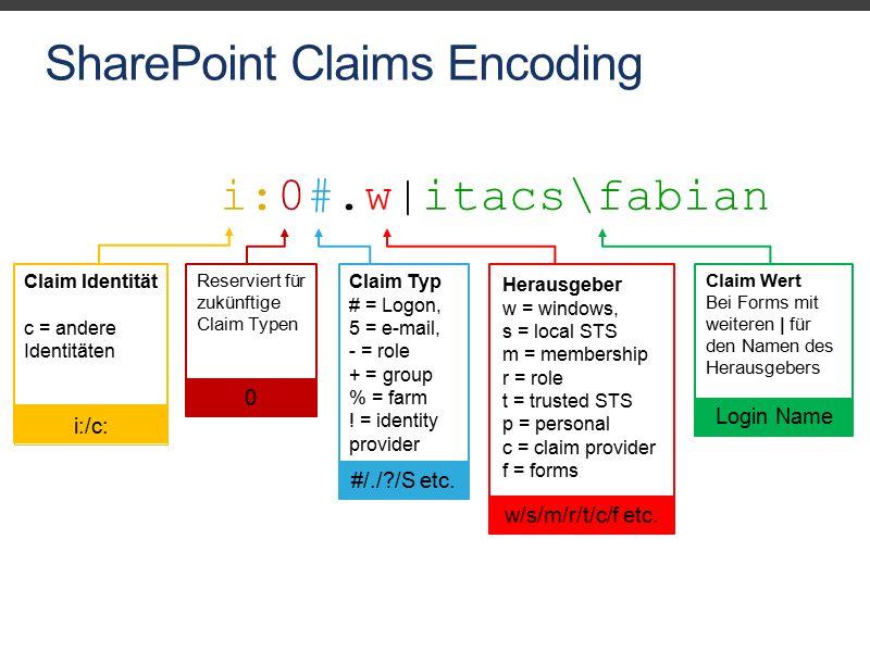 SharePoint Claims Encoding i:0#.w|itacs\fabian Claim Identität c = andere Identitäten i:/c: Reserviert für zukünftige Claim Typen 0 Claim Typ # = Logon, 5 = e-mail, - = role + = group % = farm .