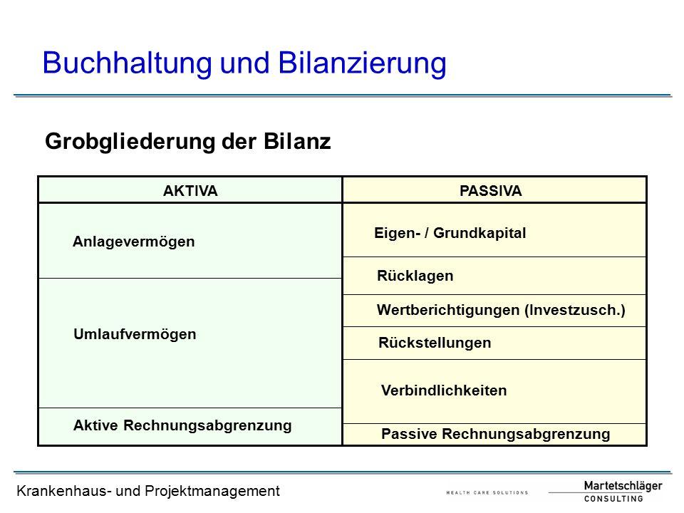 Krankenhaus- und Projektmanagement Buchhaltung und Bilanzierung Grobgliederung der Bilanz AKTIVAPASSIVA Anlagevermögen Umlaufvermögen Aktive Rechnungsabgrenzung Eigen- / Grundkapital Rücklagen Wertberichtigungen (Investzusch.) Rückstellungen Verbindlichkeiten Passive Rechnungsabgrenzung