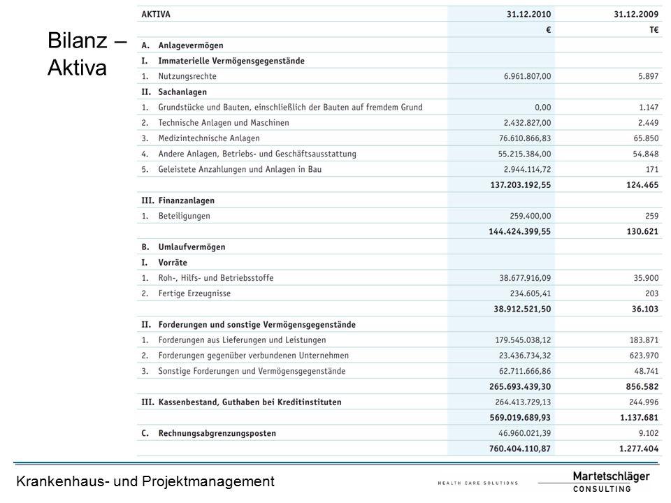 Krankenhaus- und Projektmanagement Bilanz – Aktiva
