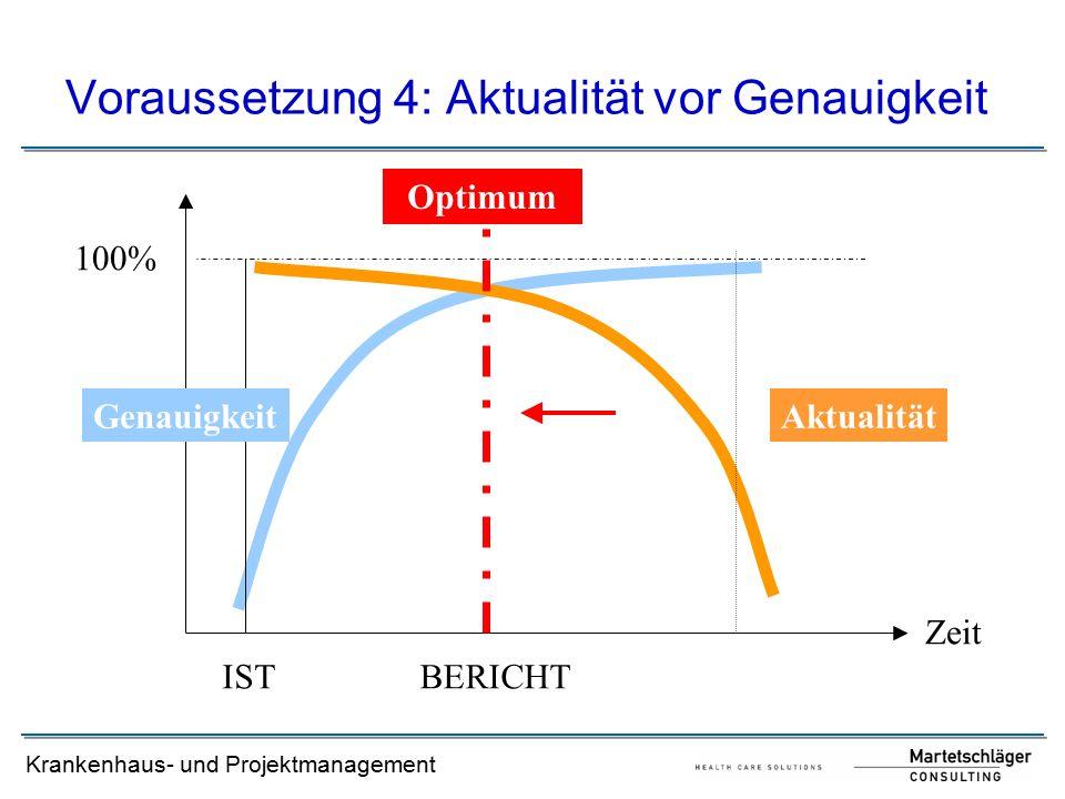 Krankenhaus- und Projektmanagement Voraussetzung 4: Aktualität vor Genauigkeit 100% ISTBERICHT Zeit Optimum GenauigkeitAktualität