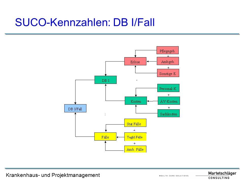 Krankenhaus- und Projektmanagement SUCO-Kennzahlen: DB I/Fall