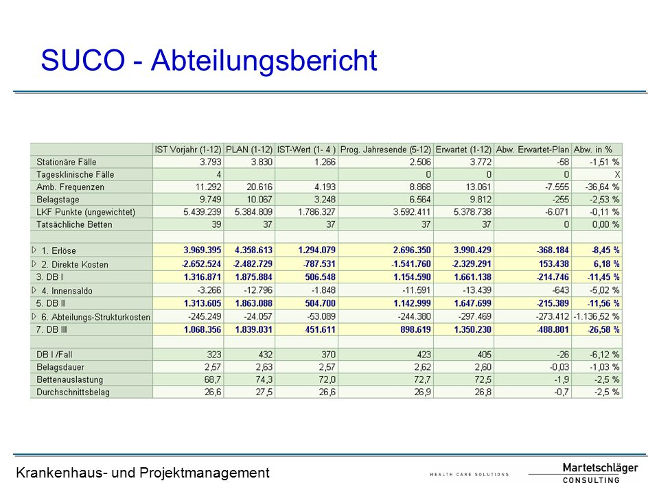Krankenhaus- und Projektmanagement SUCO - Abteilungsbericht