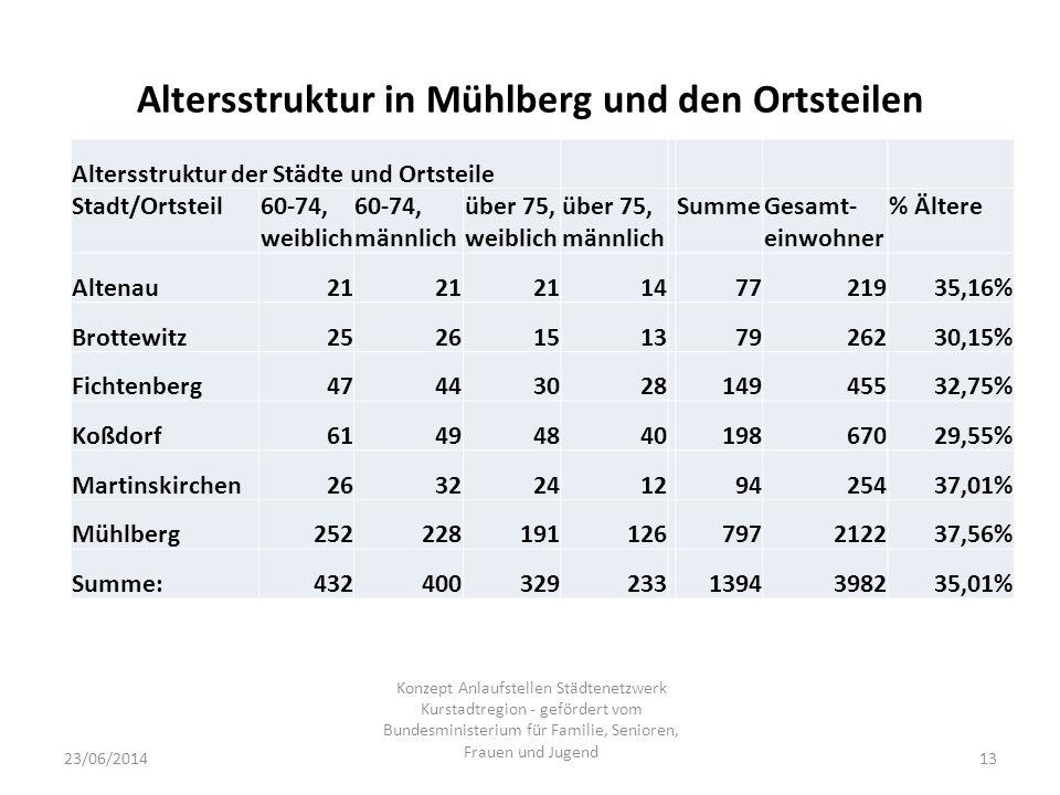 Altersstruktur in Mühlberg und den Ortsteilen 23/06/2014 Konzept Anlaufstellen Städtenetzwerk Kurstadtregion - gefördert vom Bundesministerium für Familie, Senioren, Frauen und Jugend 13 Altersstruktur der Städte und Ortsteile Stadt/Ortsteil60-74, weiblich 60-74, männlich über 75, weiblich über 75, männlich SummeGesamt- einwohner % Ältere Altenau21 147721935,16% Brottewitz252615137926230,15% Fichtenberg4744302814945532,75% Koßdorf6149484019867029,55% Martinskirchen263224129425437,01% Mühlberg252228191126797212237,56% Summe:4324003292331394398235,01%