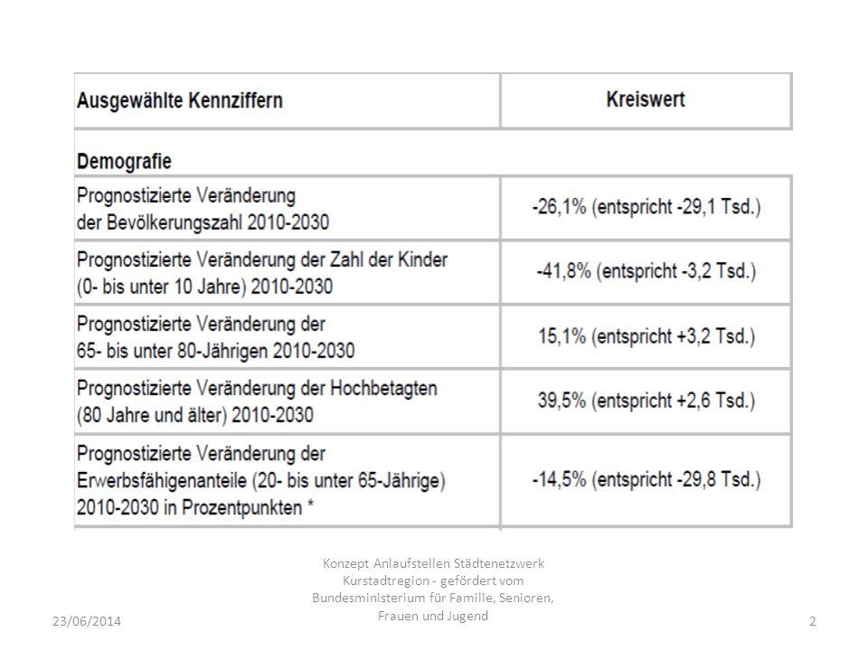 23/06/20142 Konzept Anlaufstellen Städtenetzwerk Kurstadtregion - gefördert vom Bundesministerium für Familie, Senioren, Frauen und Jugend