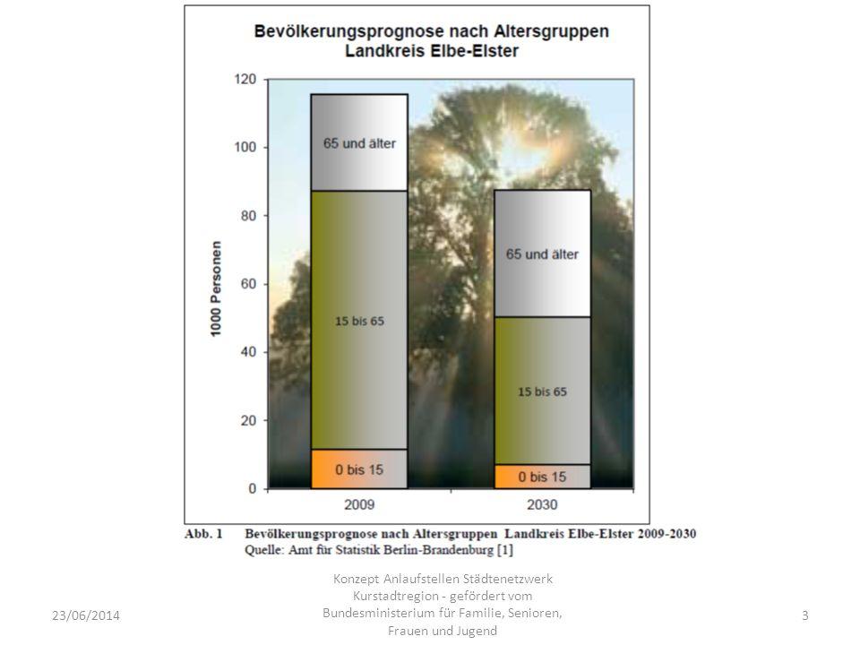 23/06/20143 Konzept Anlaufstellen Städtenetzwerk Kurstadtregion - gefördert vom Bundesministerium für Familie, Senioren, Frauen und Jugend