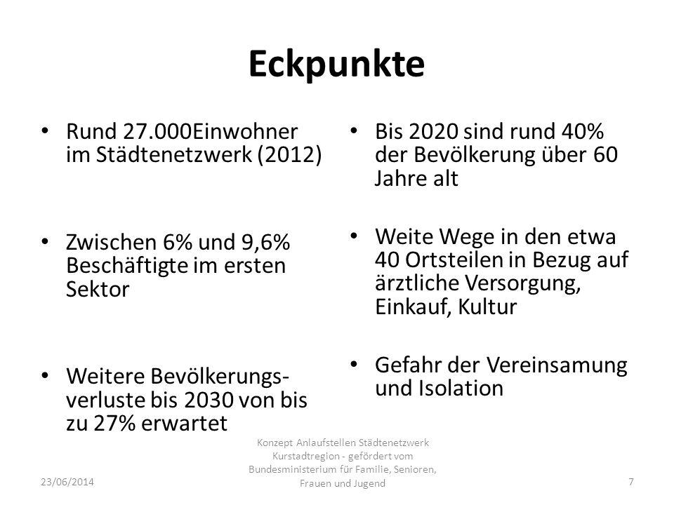 Eckpunkte Rund 27.000Einwohner im Städtenetzwerk (2012) Zwischen 6% und 9,6% Beschäftigte im ersten Sektor Weitere Bevölkerungs- verluste bis 2030 von