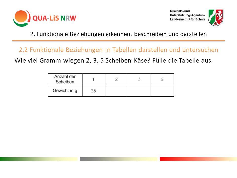 2. Funktionale Beziehungen erkennen, beschreiben und darstellen 2.2 Funktionale Beziehungen in Tabellen darstellen und untersuchen Wie viel Gramm wieg
