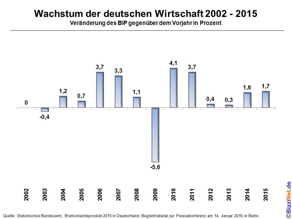 Wachstum der deutschen Wirtschaft 2002 - 2015 Veränderung des BIP gegenüber dem Vorjahr in Prozent Quelle: Statistisches Bundesamt, Bruttoinlandsprodu