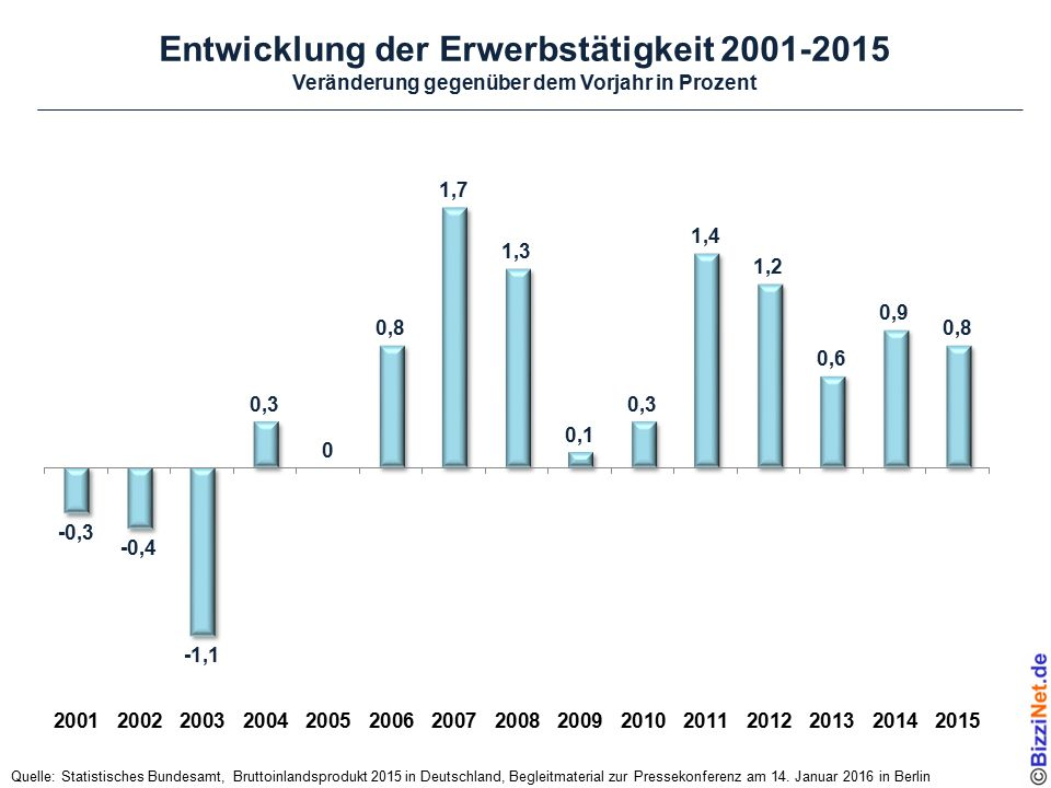 Entwicklung des Finanzierungssaldos und des Schuldenstands Quelle: Statistisches Bundesamt, Bruttoinlandsprodukt 2015 in Deutschland, Begleitmaterial zur Pressekonferenz am 14.