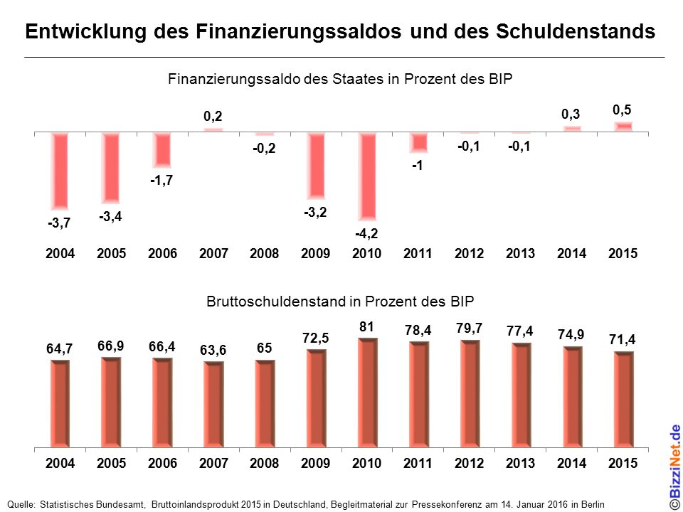 Entwicklung des Finanzierungssaldos und des Schuldenstands Quelle: Statistisches Bundesamt, Bruttoinlandsprodukt 2015 in Deutschland, Begleitmaterial