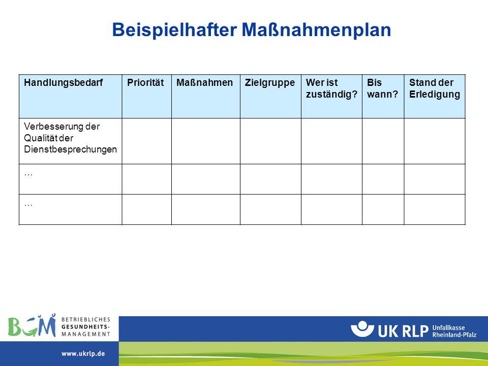 Beispielhafter Maßnahmenplan HandlungsbedarfPrioritätMaßnahmenZielgruppeWer ist zuständig? Bis wann? Stand der Erledigung Verbesserung der Qualität de