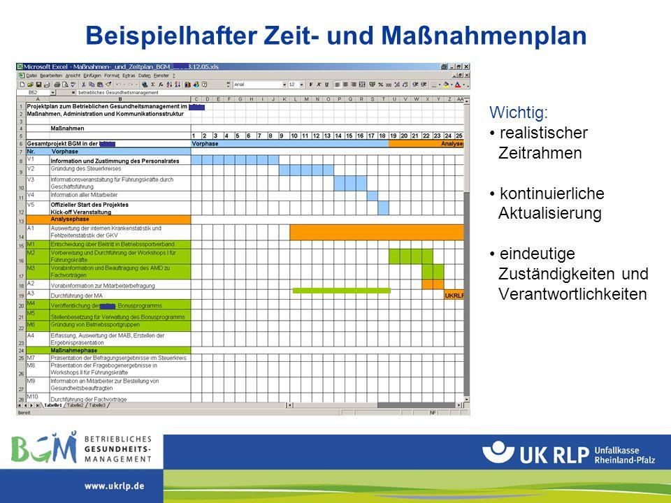 Beispielhafter Zeit- und Maßnahmenplan Wichtig: realistischer Zeitrahmen kontinuierliche Aktualisierung eindeutige Zuständigkeiten und Verantwortlichk
