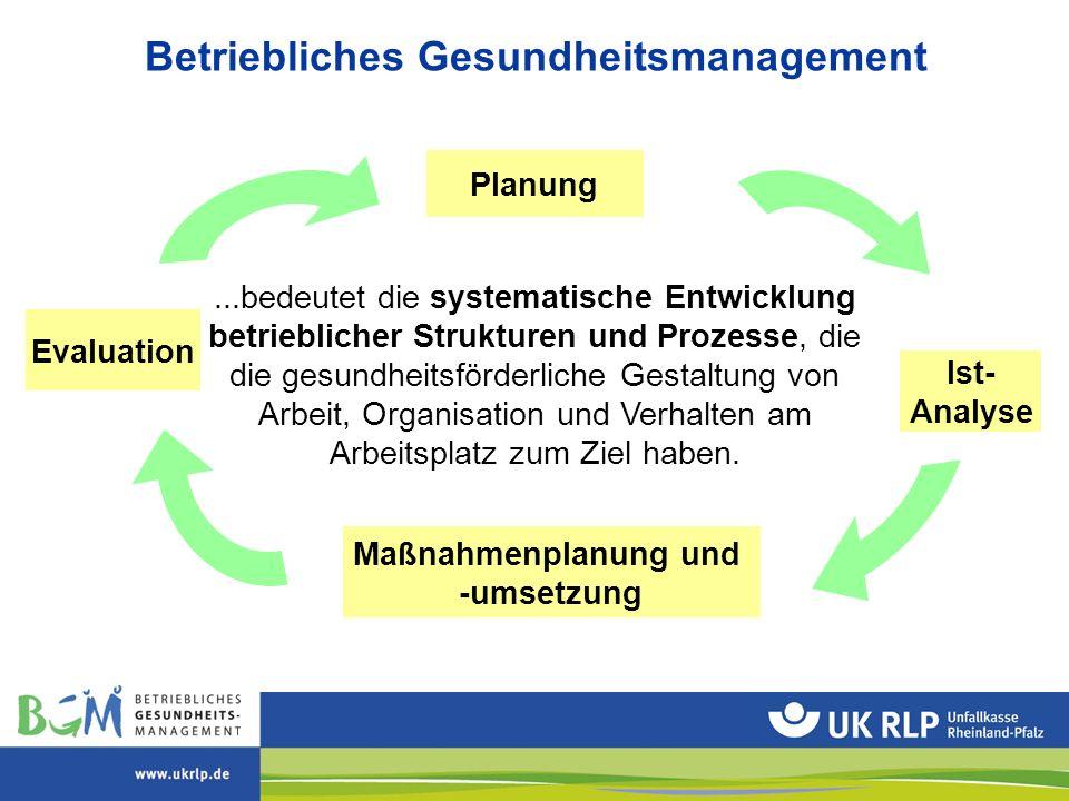 Ist- Analyse Maßnahmenplanung und -umsetzung Erfolgs- kontrolle Planung...bedeutet die systematische Entwicklung betrieblicher Strukturen und Prozesse