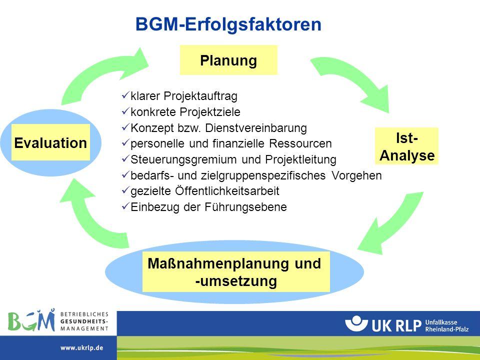 Ist- Analyse Maßnahmenplanung und -umsetzung Evaluation Planung BGM-Erfolgsfaktoren klarer Projektauftrag konkrete Projektziele Konzept bzw. Dienstver